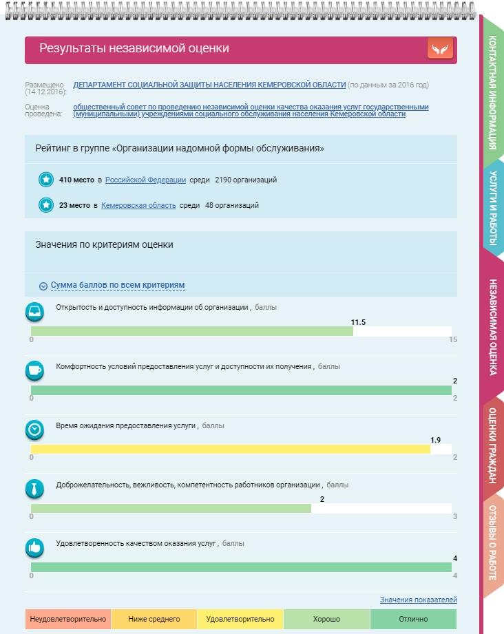 Рейтинг организаций по независимой оценке