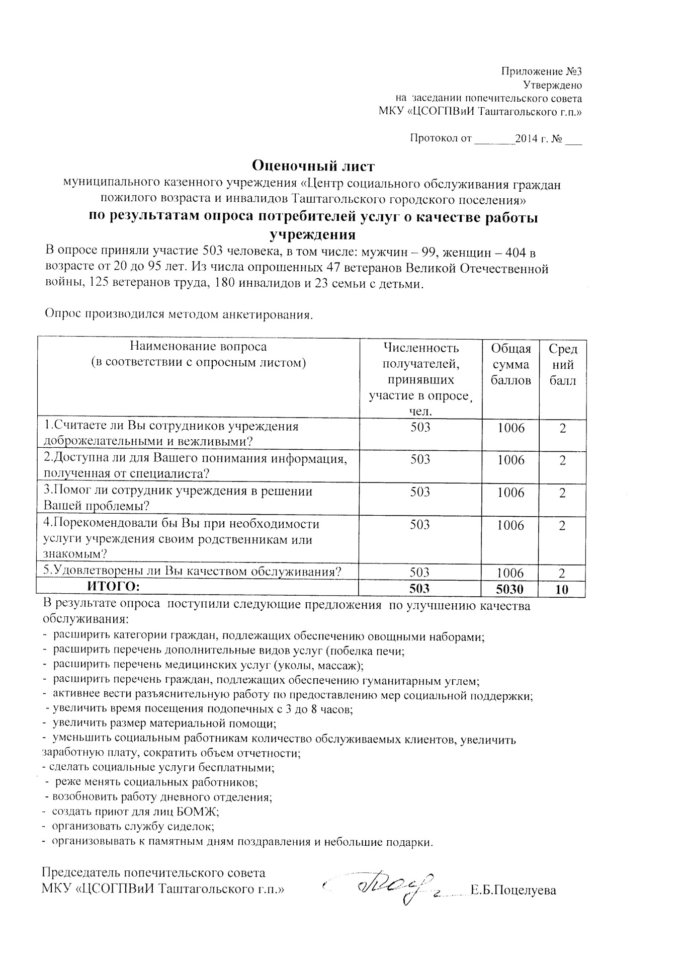 employee welfare measures questionnaire Employees satisfaction & welfare measures a case study with the study employee welfare measures provided by don questionnaire was designed in such a way that.
